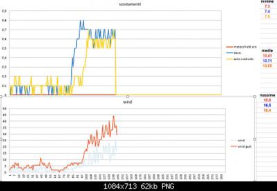 Modifiche ai sensori , schermi e test Ecowitt-scostamenti-wind-2020-02-25-parziali.png
