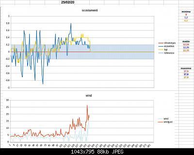 Modifiche ai sensori , schermi e test Ecowitt-schermata-2020-02-25-14.31.40.jpeg