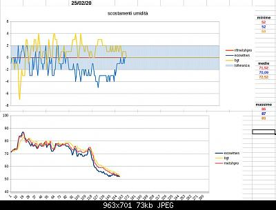 Modifiche ai sensori , schermi e test Ecowitt-schermata-2020-02-25-14.32.04.jpeg