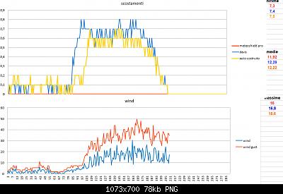 Modifiche ai sensori , schermi e test Ecowitt-scostamenti-wind-25-02-2020-finali.png