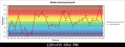 Nowcasting FVG - Veneto Orientale e Centrale MARZO 2020-grafico_stagionale_min.jpg