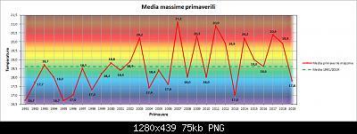 Nowcasting FVG - Veneto Orientale e Centrale MARZO 2020-grafico_stagionale_max.jpg