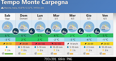Nowcasting Marche Febbraio 2020-screenshot_2020-02-29-monte-carpegna.png