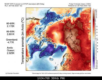 Artico verso l'abisso... eppure lo dicevamo che...-anom2m_past07_arctic-2-.png