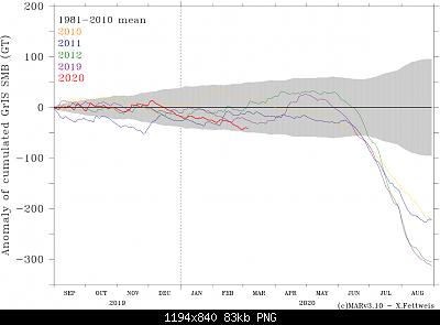 Artico verso l'abisso... eppure lo dicevamo che...-2020-smb-fig0.png