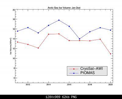 Artico verso l'abisso... eppure lo dicevamo che...-cryosat_piomas_awi_ts.2011.2020.jan.jpg