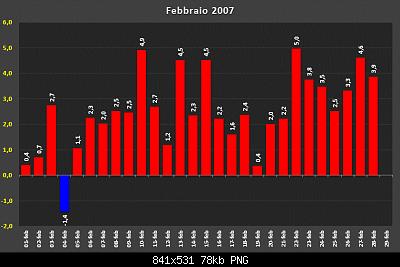 Febbraio 2020: anomalie termiche e pluviometriche-d32493551.png