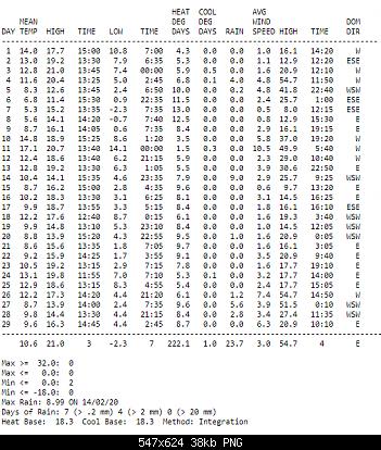 Febbraio 2020: anomalie termiche e pluviometriche-immagine.png