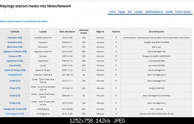 Froggit WH3000 SE + DP1500 esperienza installazione-stazioni-mntw.jpg