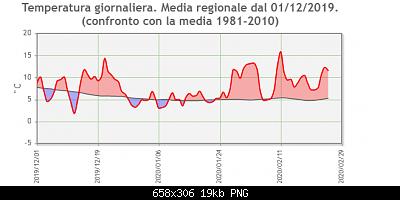 Inverno finito!  dati e anomalie-immagine.png4.png