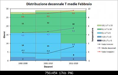 Febbraio 2020: anomalie termiche e pluviometriche-decenni_medie.png