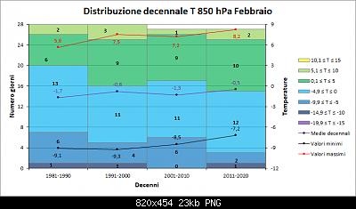 Febbraio 2020: anomalie termiche e pluviometriche-decenni_850.png
