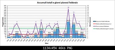 Febbraio 2020: anomalie termiche e pluviometriche-pioggia.png