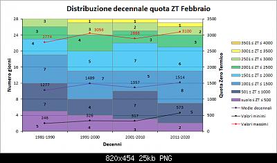 Febbraio 2020: anomalie termiche e pluviometriche-decenni_zt.png