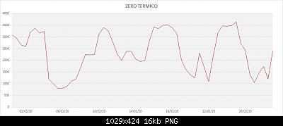 Febbraio 2020: anomalie termiche e pluviometriche-zero-termico-febbraio-2020.png