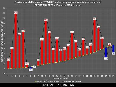 Febbraio 2020: anomalie termiche e pluviometriche-febbraio.jpg