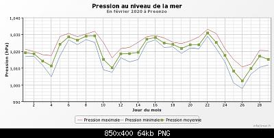 Febbraio 2020: anomalie termiche e pluviometriche-graphique_infoclimat.fr-2-.png