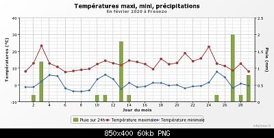 Febbraio 2020: anomalie termiche e pluviometriche-graphique_infoclimat.fr.png