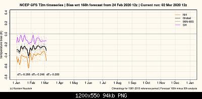 Temperature globali-gfs_bias168_timeseries_global.png