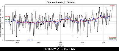 Polonia: monitoraggio climatico-inverni-polacchi.jpg