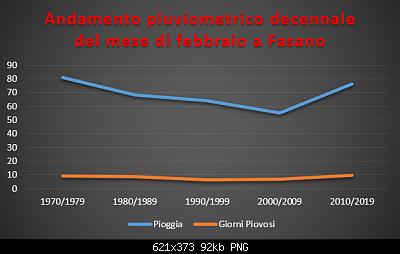 Le nuove medie climatiche 1991-2020-pluviometrico-decennale-febbraio_1.png