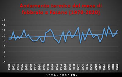 Le nuove medie climatiche 1991-2020-febbraio-1970-2020-termo-.png