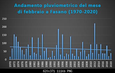 Le nuove medie climatiche 1991-2020-febbraio-1970-2020-pluvio-.png