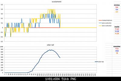 Modifiche ai sensori , schermi e test Ecowitt-scostamento-solar-17-03-2020-parziali.png