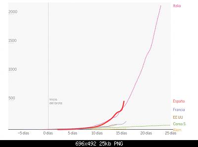 Nuovo Virus Cinese-screenshot_2020-03-18-asi-evoluciona-curva-coronavirus-en-espana-y-en-cada-autonomia-1-.png