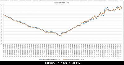Un confronto interessante - davis ventilato h24 vs Barani Pro passivo-today32020.jpg