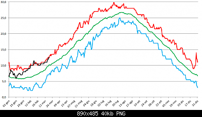 Marzo 2020: anomalie termiche e pluviometriche.-t-mare-21032020.png