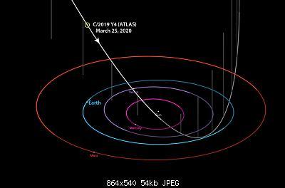 Eventi astronomici del 2019-comet-atlas-orbit-march-25.jpg