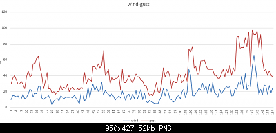 PUGLIA 17 - 31 Marzo 2020-wind-gust-26-03-2020-parziali.png