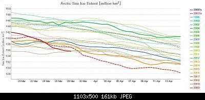 Artico verso l'abisso... eppure lo dicevamo che...-graph-ads-nipr-vishop-jaxa-20-03-28b.jpg