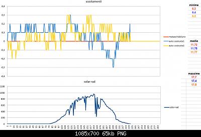 Modifiche ai sensori , schermi e test Ecowitt-scostamenti-solar-rad-30-03-2020-finali.png