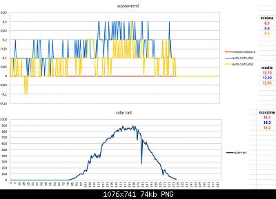 Modifiche ai sensori , schermi e test Ecowitt-scostamenti-solar-31-03-2020-finali.png