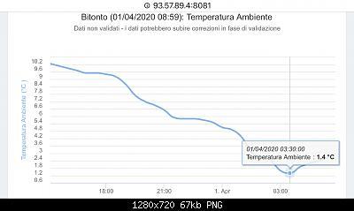 Puglia, sera 31 Marzo - 3 Aprile: ultimo richiamo dell'inverno-219c89c2-155e-4200-bee5-5574f777222a.jpg
