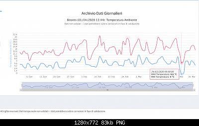 Analisi modelli Marzo: inverno in ritardo o primavera?-schermata-2020-04-01-alle-15.04.44.jpg
