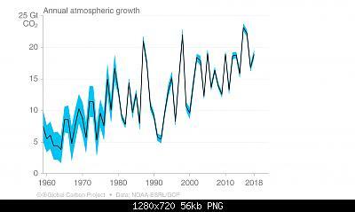Il crollo delle emissioni di CO2 a causa dell'emergenza sanitaria potrebbe avere un qualche impatto?-etyjxr8xkaaqysk.jpg