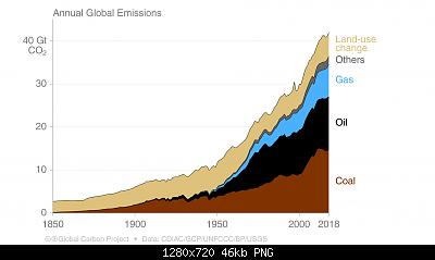 Il crollo delle emissioni di CO2 a causa dell'emergenza sanitaria potrebbe avere un qualche impatto?-s85_2019_total_emissions_by_source.jpg