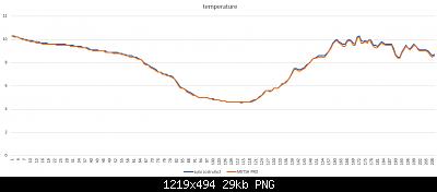 Modifiche ai sensori , schermi e test Ecowitt-temperature-de-01-04-2020-.png