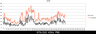Modifiche ai sensori , schermi e test Ecowitt-wind-gust-01-04-2020-.png