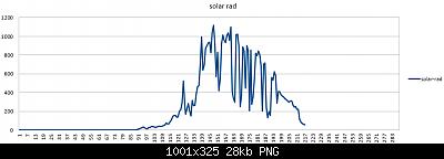Modifiche ai sensori , schermi e test Ecowitt-solar-rad-01-04-2020.png