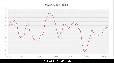 Marzo 2020: anomalie termiche e pluviometriche.-marzo-2020-t-850-hpa.png