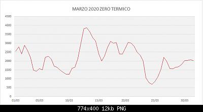 Marzo 2020: anomalie termiche e pluviometriche.-marzo-2020-zt.png
