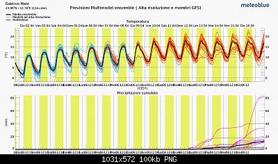 Marche  aprile 2020-screenshot_2020-04-02-previsioni-multimodel-ensemble-per-gabicce-mare.png