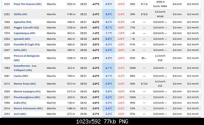 Marche  aprile 2020-screenshot_2020-04-02-dati-delle-stazioni-live.png