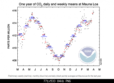 Il crollo delle emissioni di CO2 a causa dell'emergenza sanitaria potrebbe avere un qualche impatto?-co2-mauna-loa.png