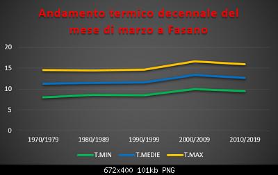 Le nuove medie climatiche 1991-2020-termico-decennale-marzo.png