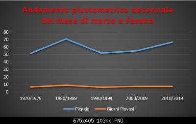 Le nuove medie climatiche 1991-2020-pluviometrico-decennale-marzo.png
